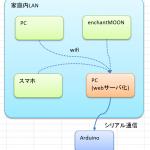 IoTの前に、家庭内LAN of things